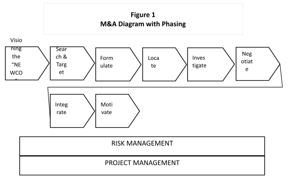 a diagram of M&A with phasing