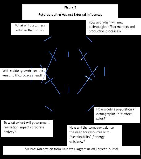 diagram: future-proofing against external influences